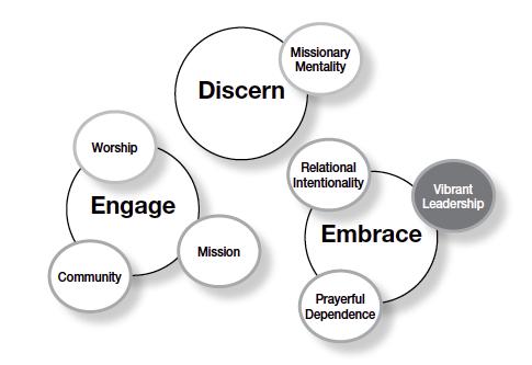vibrant leadership